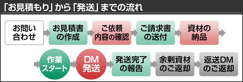「お見積もり」から「発送」までの流れ! DM発送代行(ダイレクトメール、メール便)の「武蔵野コーポレーション」